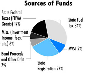 Funding source chart