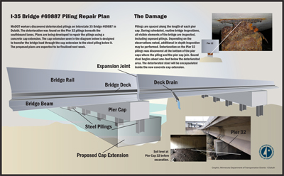 Graphic of the I-35 Bridge in Duluth
