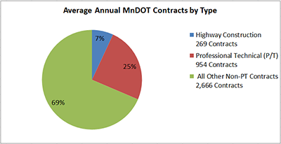 Chart showing MnDOT contracts by type.