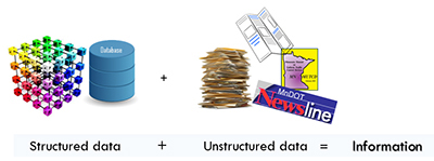 Graphic explaining structured and unstructured data.
