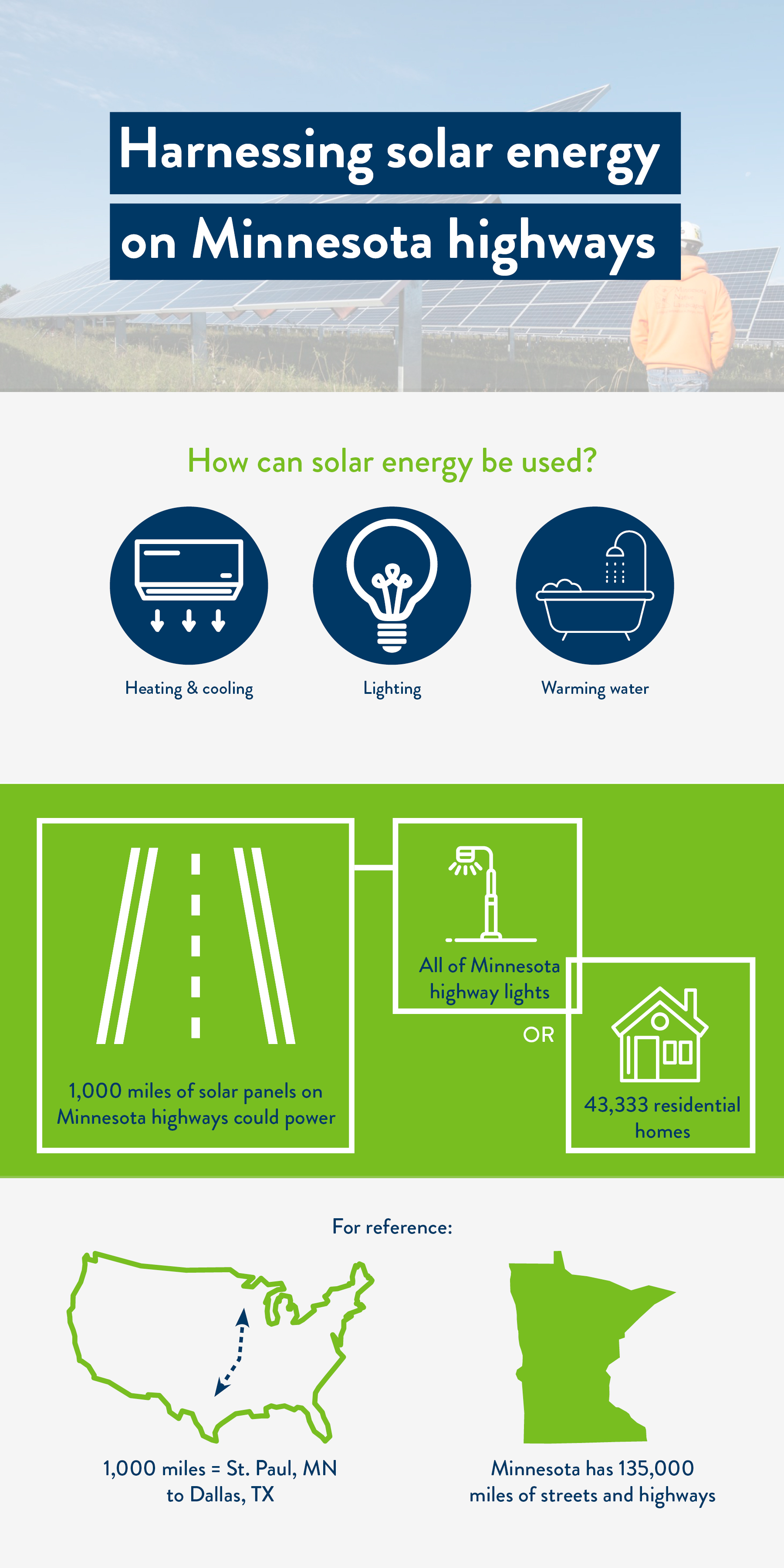 Infographic on solr energy. It states that 1,000 miles of solar panels on Minnesota highways could power all of the state's highway lights, or 43,333 residential homes.